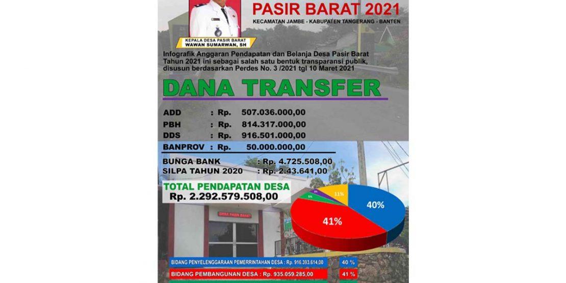 Infografik APBDesa Pasir Barat T.A 2021